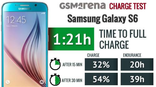 Galaxy S6 nằm trong số những smartphone có tốc độ sạc pin nhanh nhất thị trường, tốn ít thời gian hơn nhiều so với One M9 hay iPhone 6.