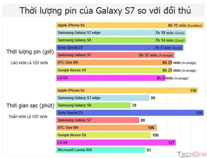 Dung lượng pin của Samsung Galaxy S7